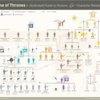 An Illustrated Guide To Houses & Character Relationships For HBO's 'GAME OF THRONES'