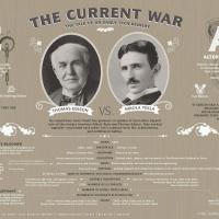 The Current War:  The Tale Of An Early Tech Rivalry - Edison VS Tesla