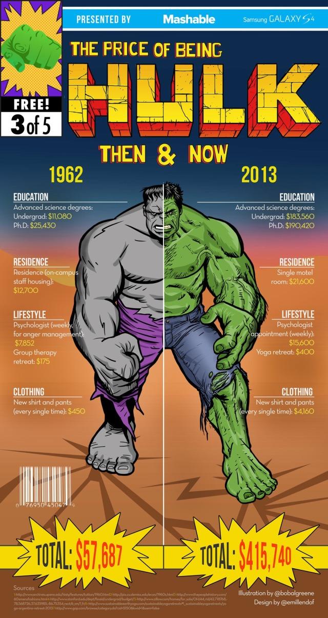 Hulk-Infographic