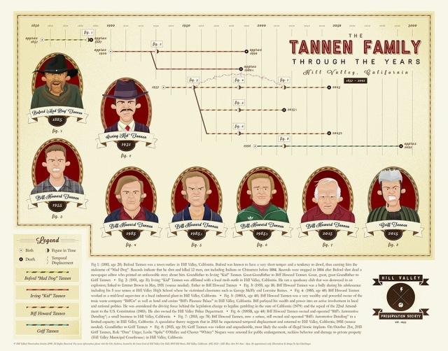 tannen-timeline-web