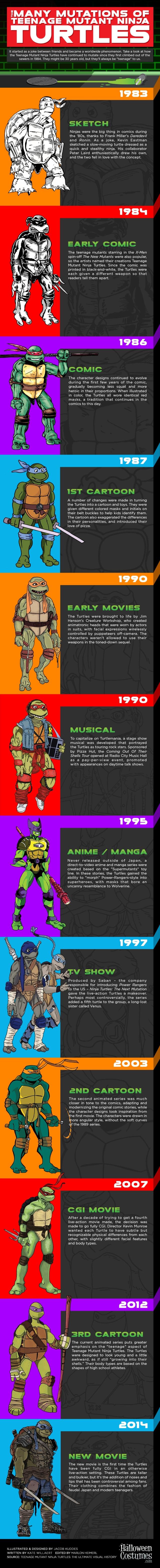TMNT-Infographic